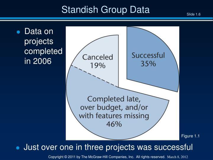 Standish Group Data