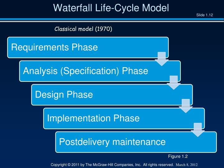 Waterfall Life-Cycle Model