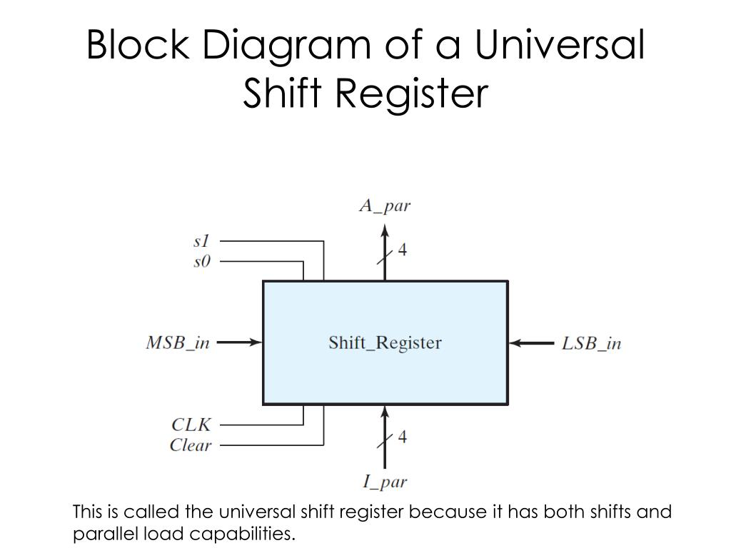 Ppt - Shift Register Powerpoint Presentation  Free Download