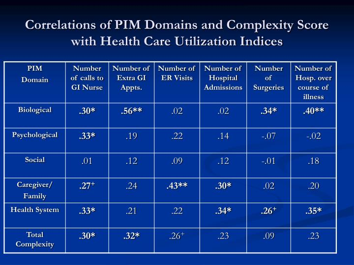 Correlations of PIM Domains and Complexity Score with Health Care Utilization Indices