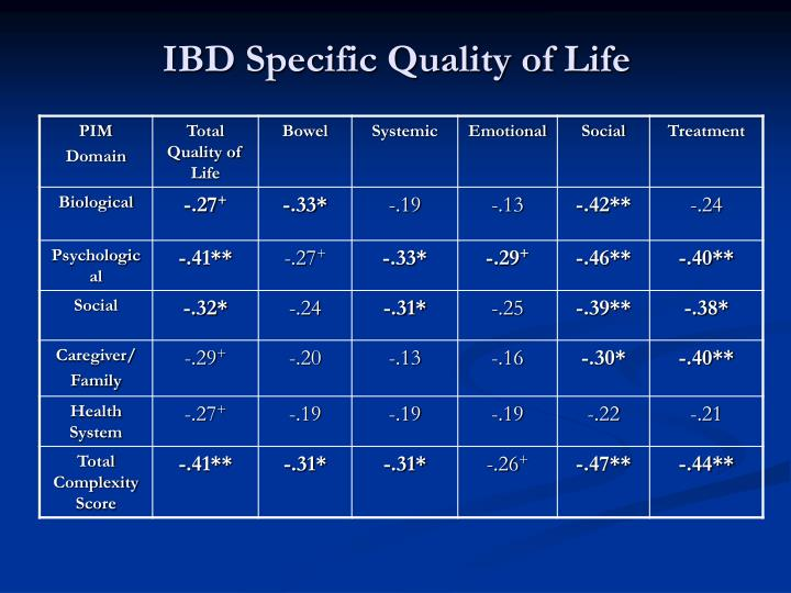 IBD Specific Quality of Life