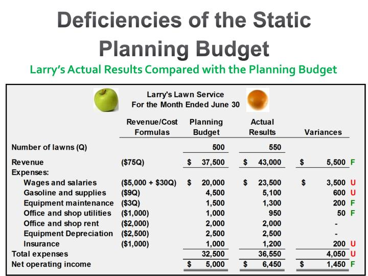 what is a static planning budget