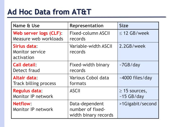Ad Hoc Data from AT&T