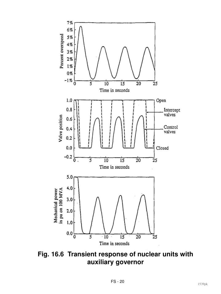 Fig. 16.6  Transient response of nuclear units with auxiliary governor