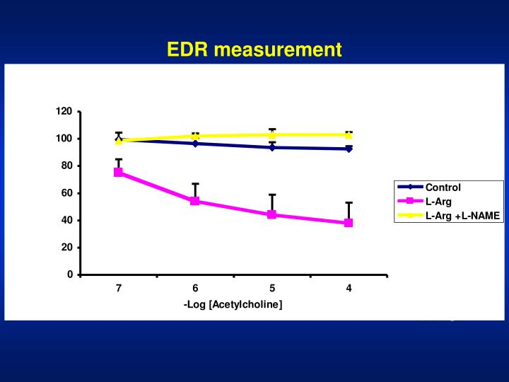 EDR measurement