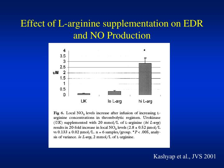 Effect of L-arginine supplementation on EDR and NO Production