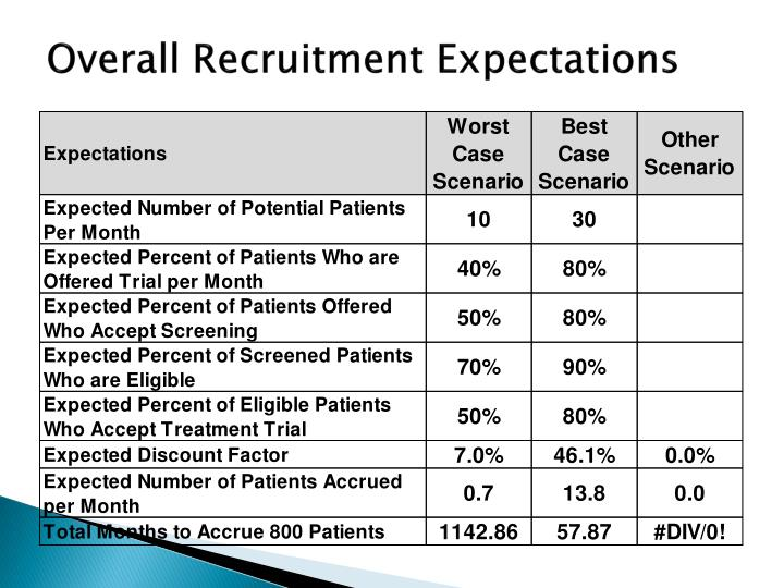 Overall Recruitment Expectations