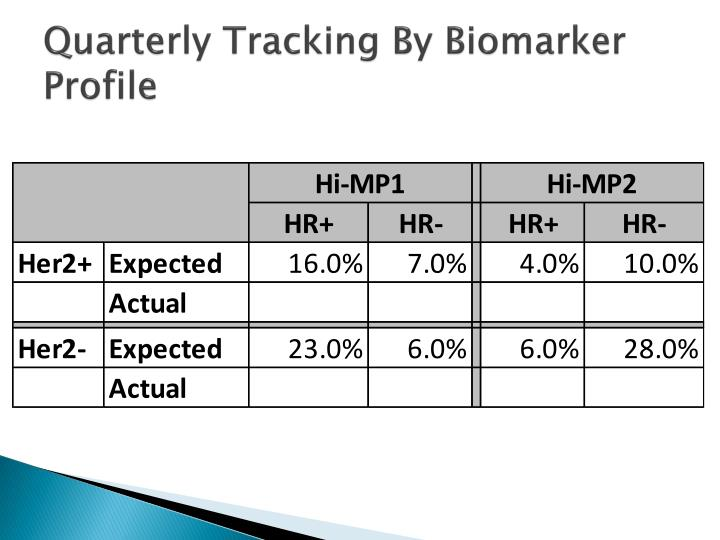 Quarterly Tracking By Biomarker Profile