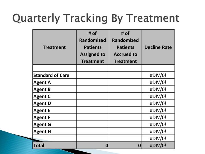 Quarterly Tracking By Treatment