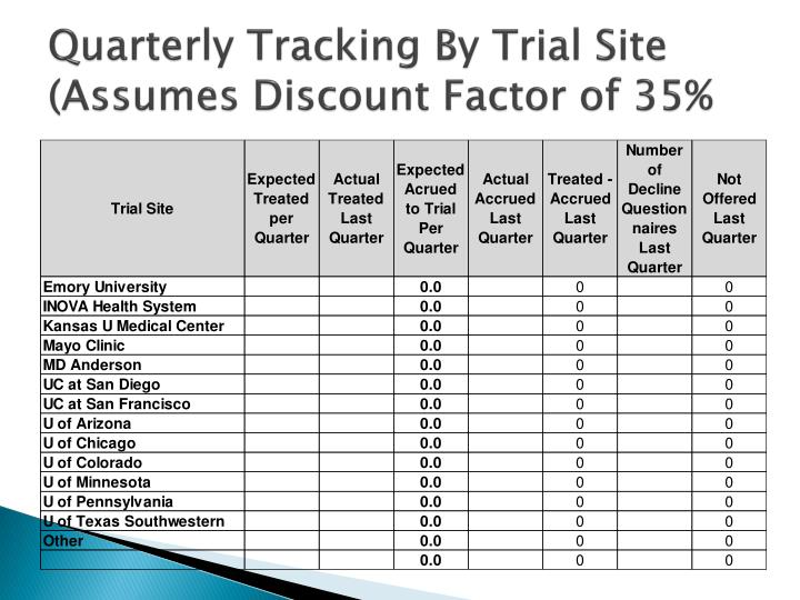 Quarterly Tracking By Trial Site