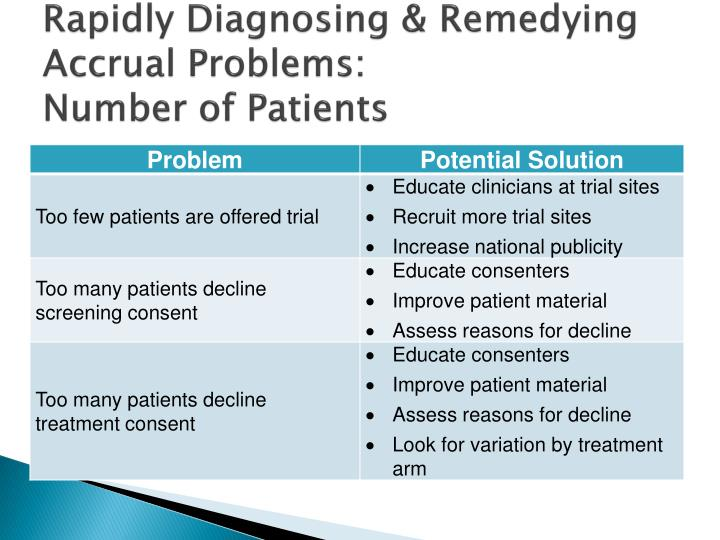 Rapidly Diagnosing & Remedying Accrual Problems: