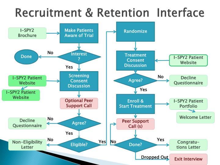 Recruitment retention interface