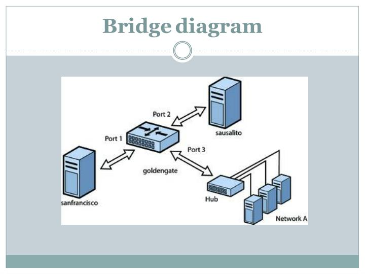 Bridgediagram