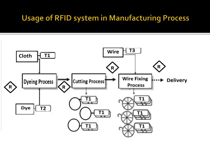 Usage of RFID system in