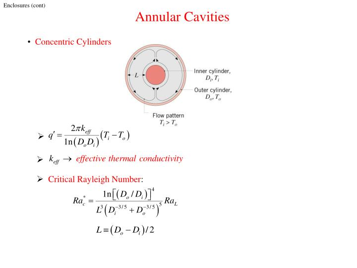 Annular Cavities