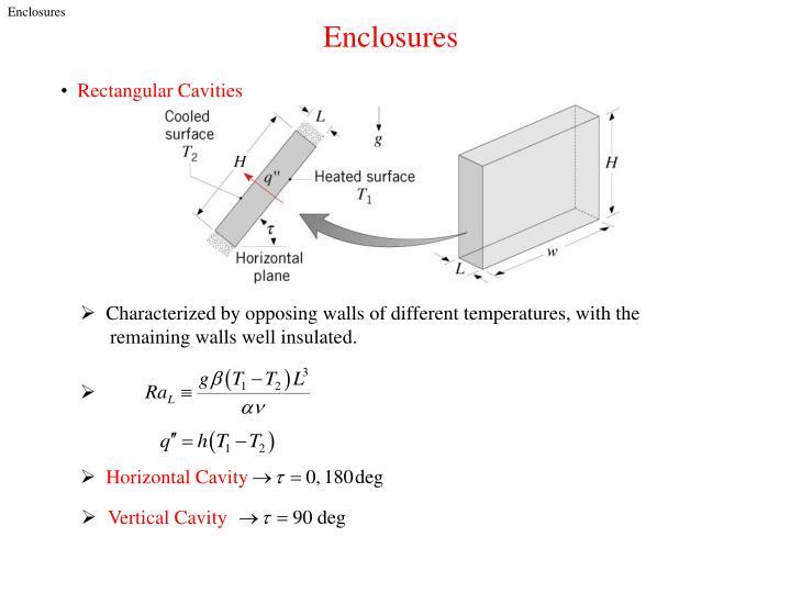 Horizontal Cavity