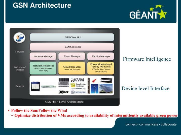 GSN Architecture