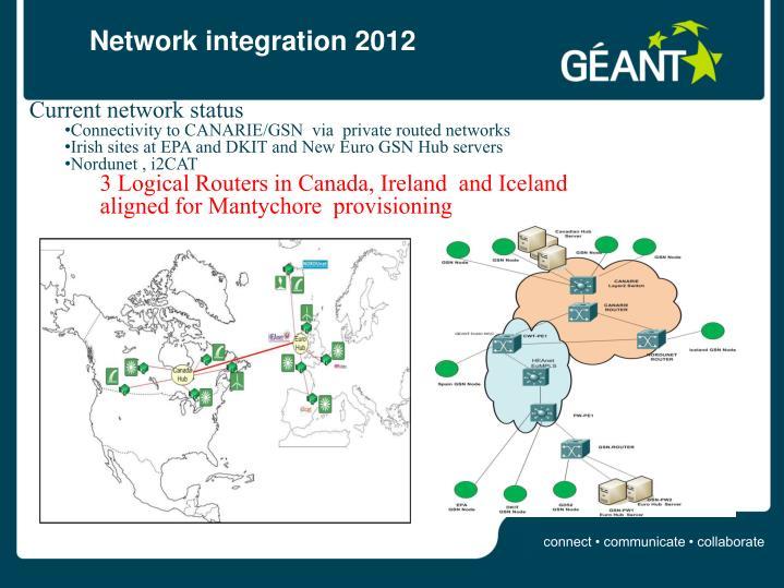 Network integration 2012