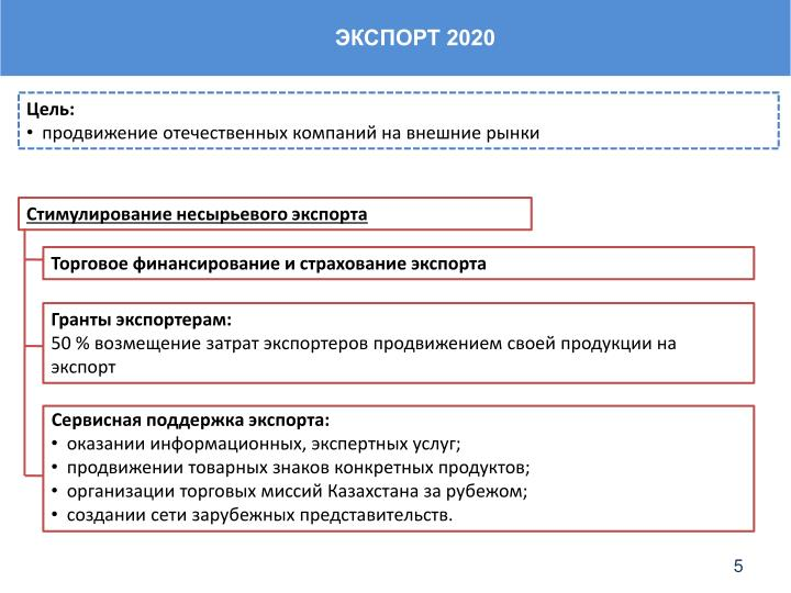 ЭКСПОРТ 2020