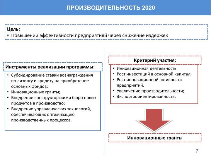 ПРОИЗВОДИТЕЛЬНОСТЬ 2020