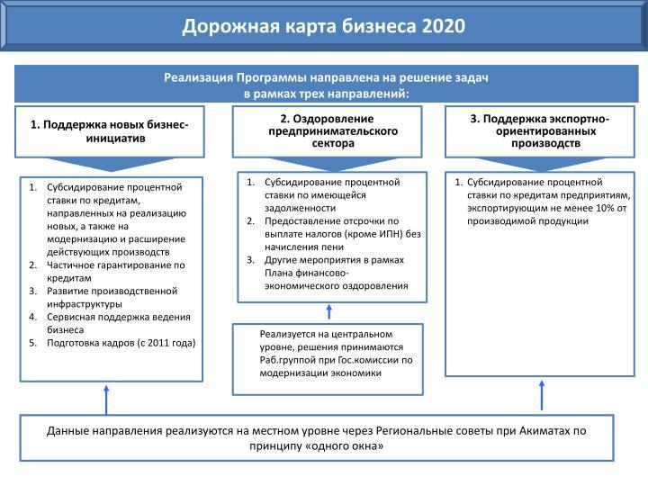 Дорожная карта бизнеса 2020