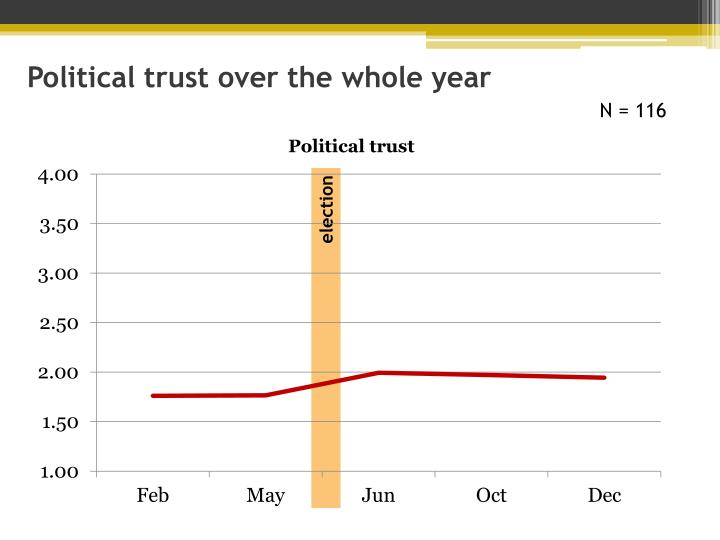 Political trust over the whole