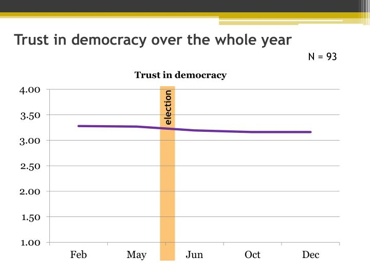 Trust in democracy over the whole year