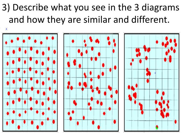 3) Describe what you see in the 3 diagrams and how they are similar and different.