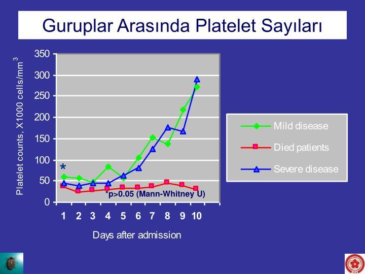Platelet counts between the groups