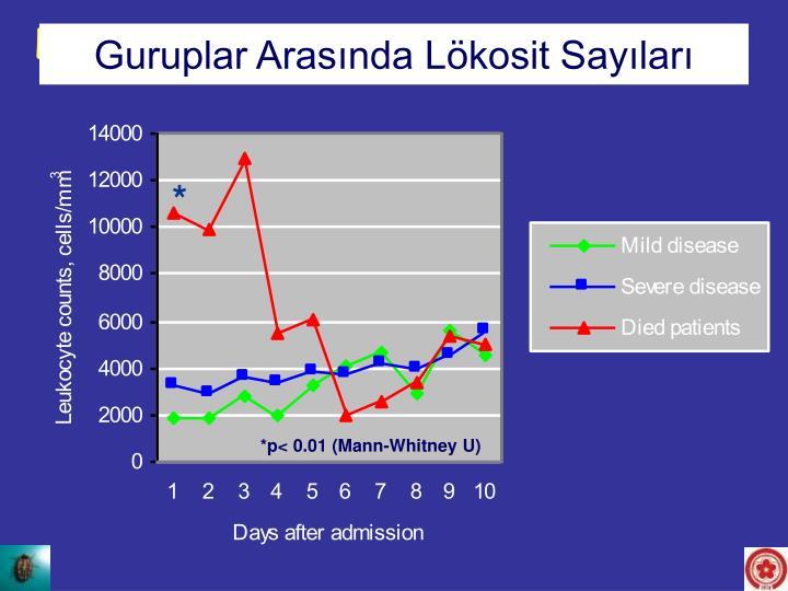 Leukocyte counts between the groups