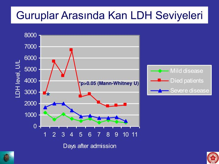 LDH levels between the groups