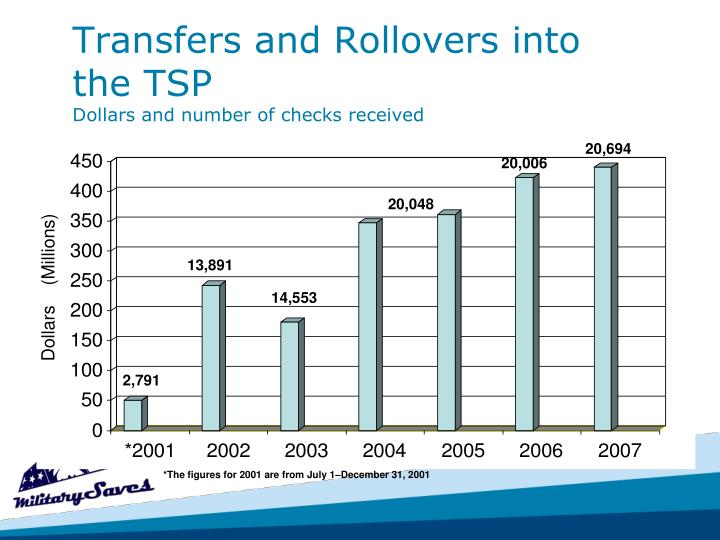 Transfers and Rollovers into the TSP