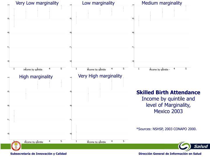 Very Low marginality