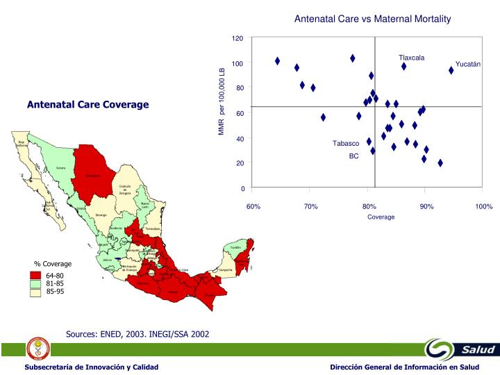 Antenatal Care vs Maternal Mortality