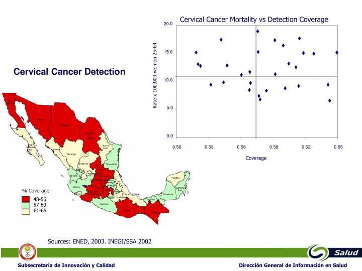 Cervical Cancer Mortality vs Detection Coverage
