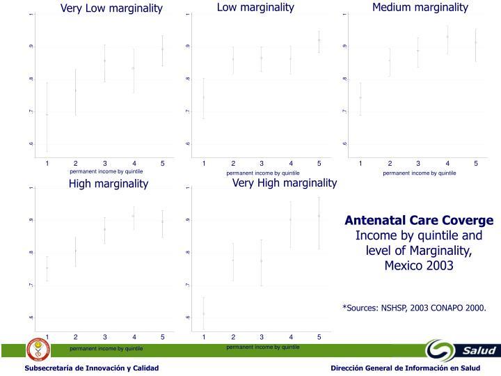 Low marginality