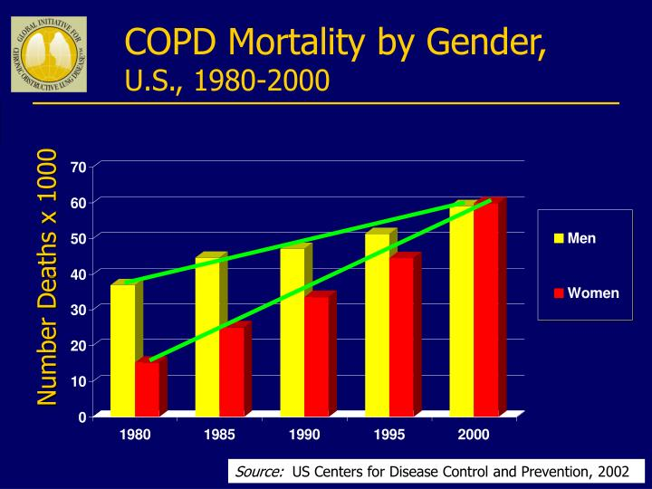 COPD Mortality by Gender,
