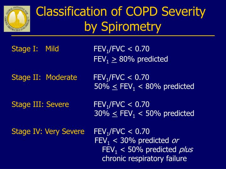 Classification of COPD Severity