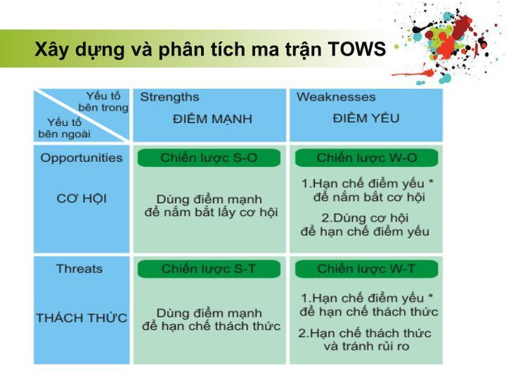 Xây dựng và phân tích ma trận TOWS