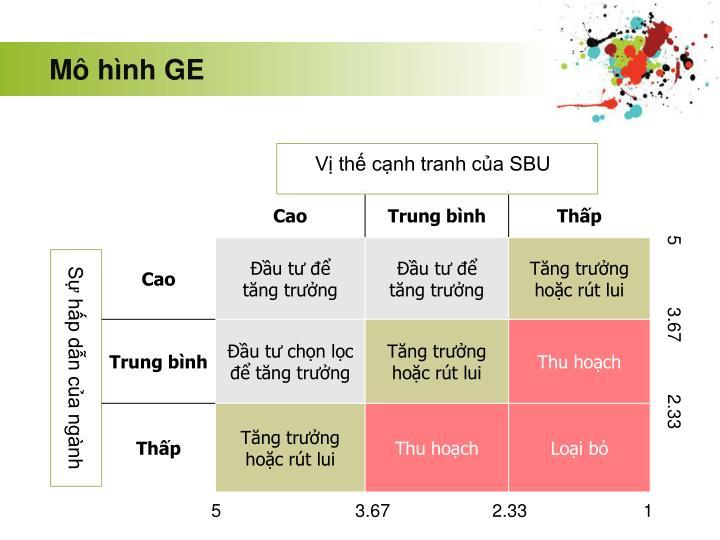 Mô hình GE