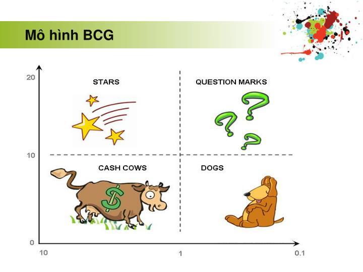 Mô hình BCG