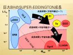 bh super eddington