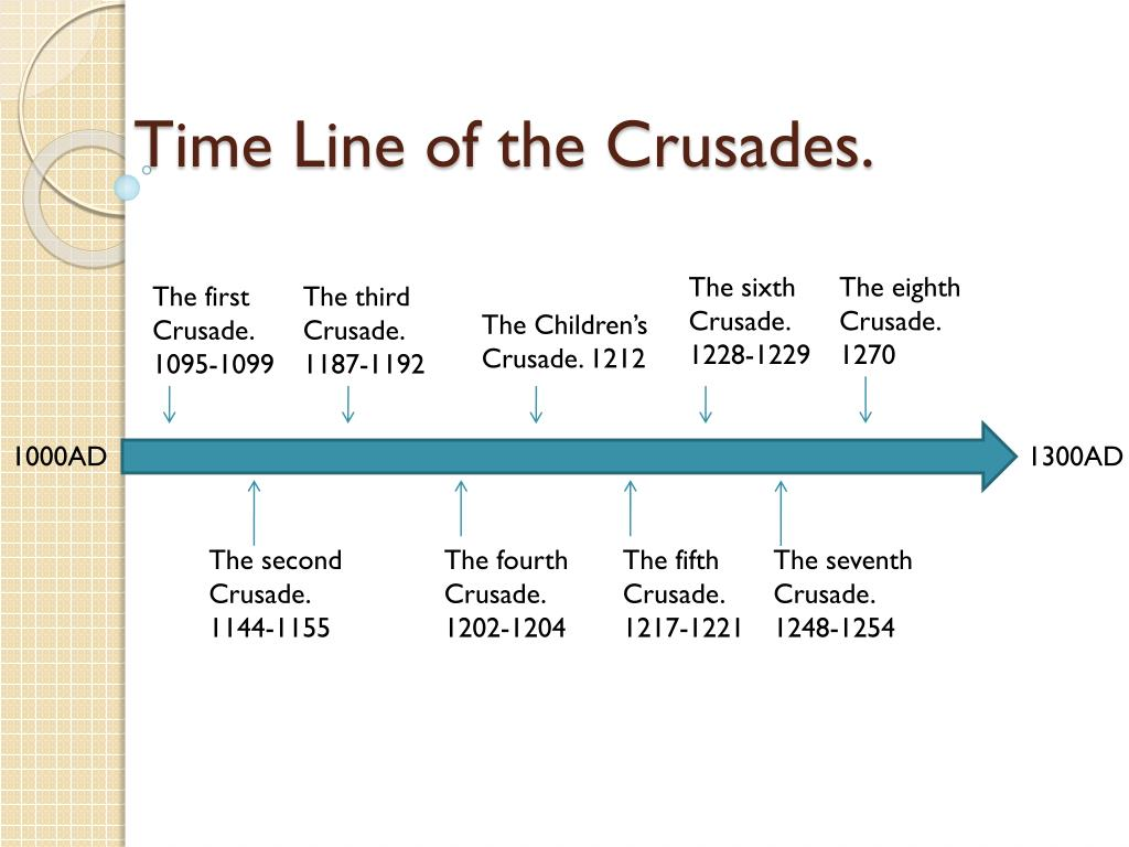 The Fourth Crusade Timeline