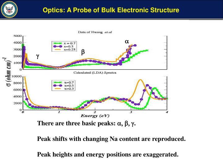 Optics: A Probe of Bulk Electronic Structure