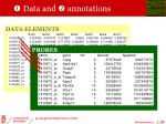 data and annotations