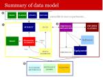summary of data model1