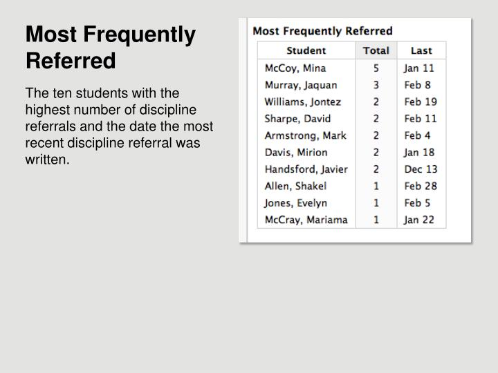 Most Frequently Referred
