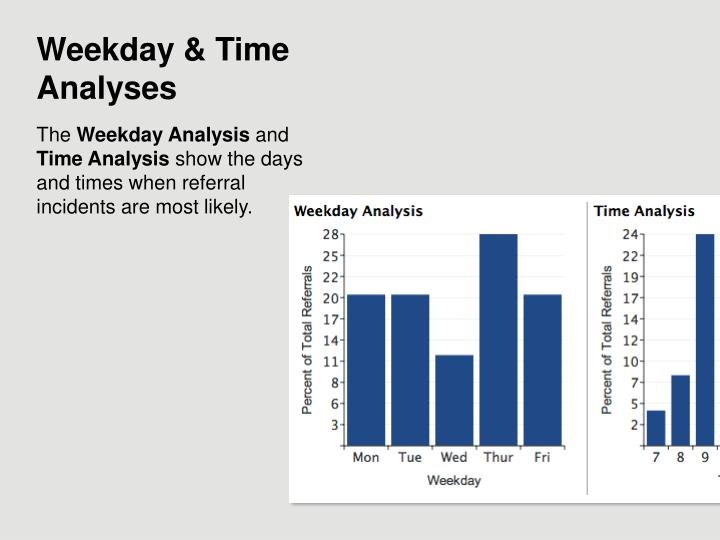 Weekday & Time Analyses