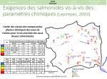exigences des salmonid s vis vis des param tres chimiques lepimpec 2003