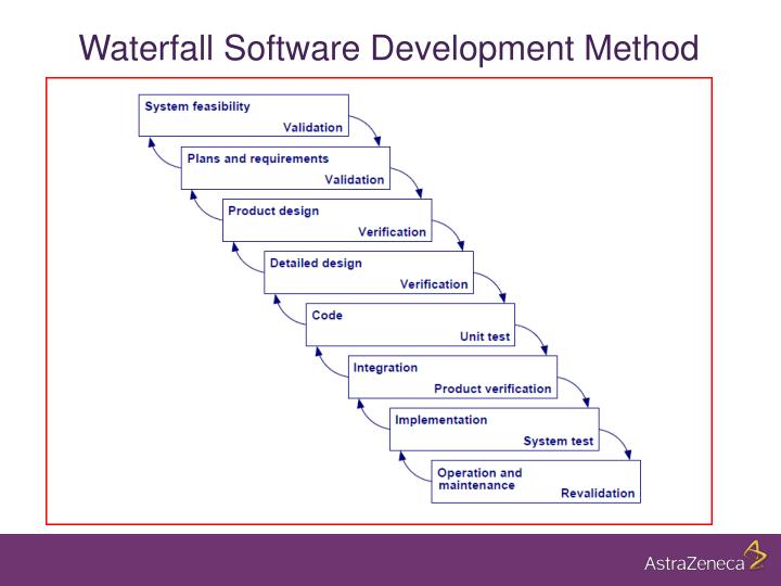 Ppt david smith astrazeneca powerpoint presentation id for Waterfall methodology definition